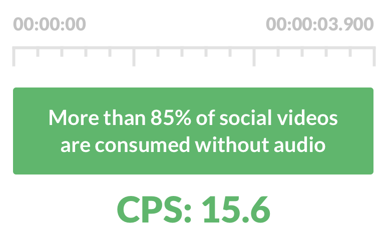 A text box says 'More than 85% of social videos are consumed without audio.' The box has timestamps from 00:00:00 to 00:00:03.900 with CPS of 15.6.